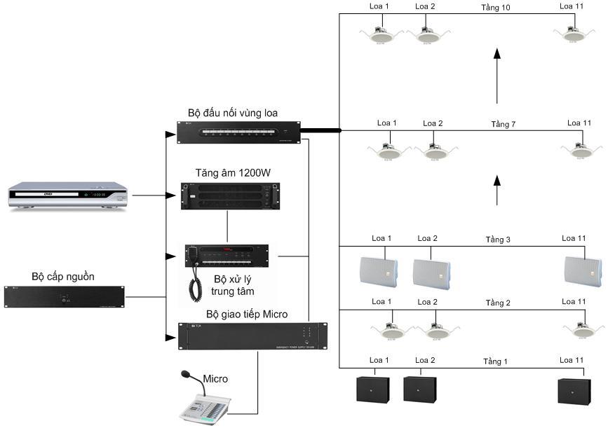 Hệ thống Bosch Praesideo